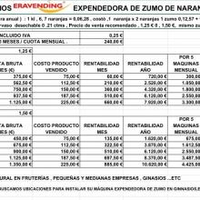 RENDIMIENTOS ECONÓMICOS DE NUESTRA MÁQUINA , UNA VEZ DESCONTADO EL RENTING Y EL COSTE DE PRODUCTO.